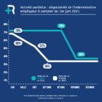 infographie-activite-partielle-runpaye